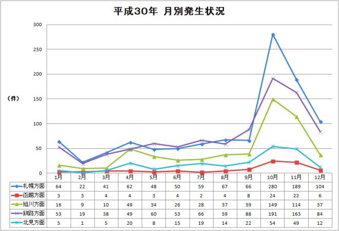 北海道地域別エゾシカ事故件数H30